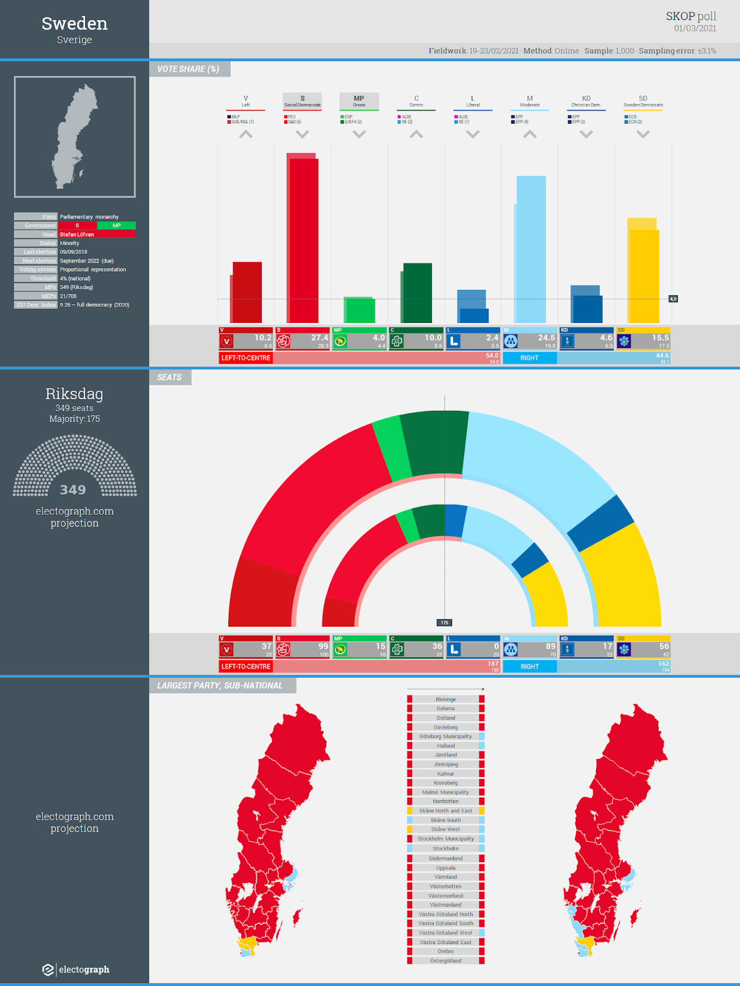 SWEDEN: Skop poll chart, 1 March 2020