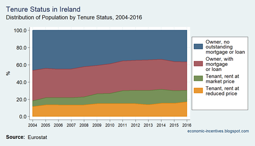 SILC Tenure Status in Ireland 2004 to 2016