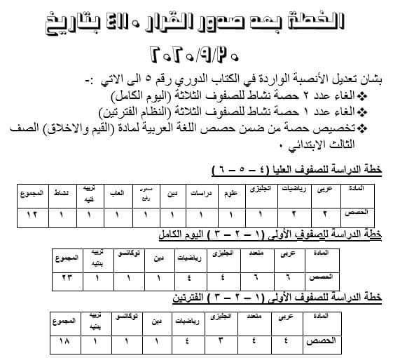 قرار 4110 لسنة 30 /9/ 2020 بشأن الأنصبة الواردة للمواد الدراسية في الكتاب الدوري رقم 5