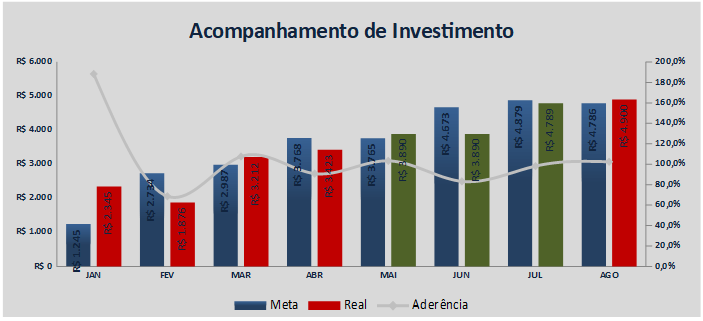 Gráfico de Acompanhamento de Investimentos.png