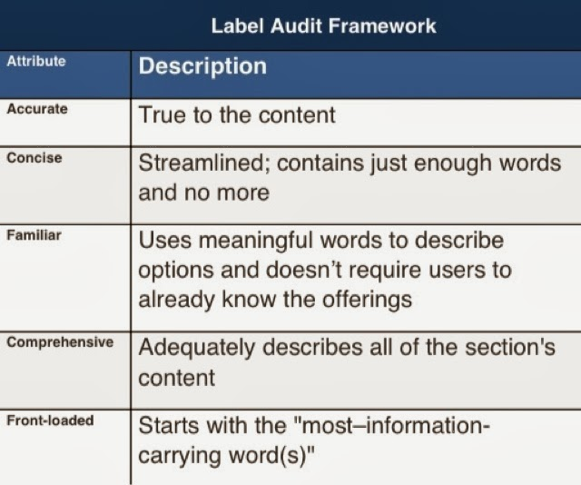When evaluating labels, test them against the following 5 criteria:  Label Audit Framework  1) Accurate: True to the content  2) Concise: Streamlined; contains just enough words and no more  3) Familiar: Uses meaningful words to describe options and doesn't require users to already know the offerings  4) Comprehensive: Adequately describes all of the section's content  5) Front-loaded: Starts with the 'most–information-carrying word(s)'