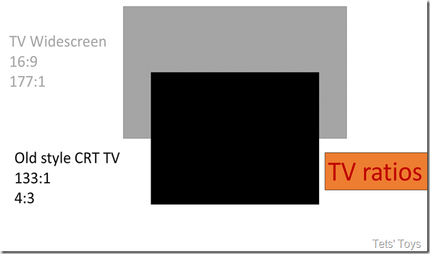 Tv ratios