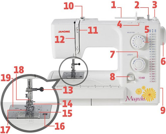 Parts Of Sewing Machine And Their Functions Amazing The Parts Of A Sewing Machine