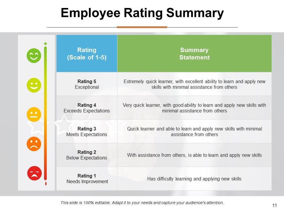 Employee rating system