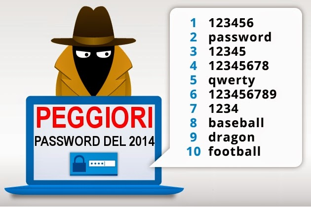 Classifica delle peggiori Password del 2014