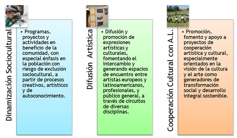 tabla explicativa programas y areas