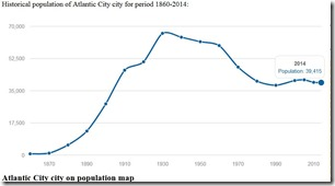 Atlantic City Population