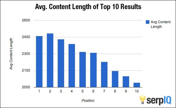 content-length-top-10-posts