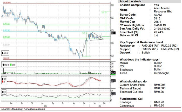 alam maritim chart analysis