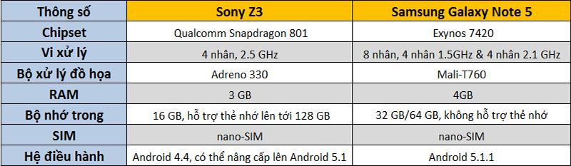 So sánh cấu hình Note 5 và Z3