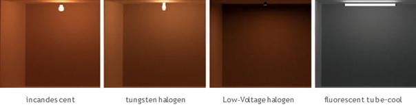 Comparative Correlated Color Temperature