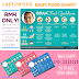 Customised baby food chart yang CUTE