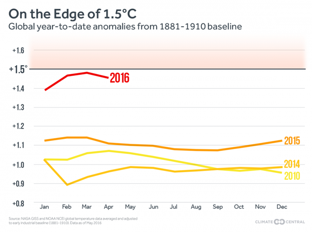 A year-to-date look at 2016 global temperatures compared to recent years, for April 2016. Graphic: Climate Central