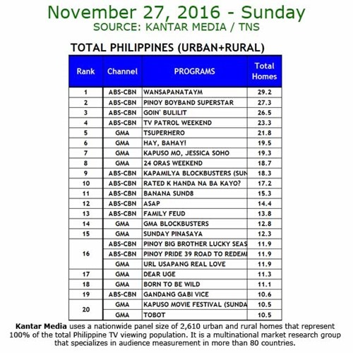 Kantar Media National TV Ratings - Nov 27, 2016