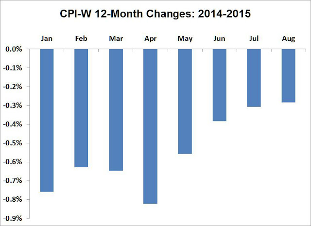 CPI-W 12-Month Changes 2014-2015