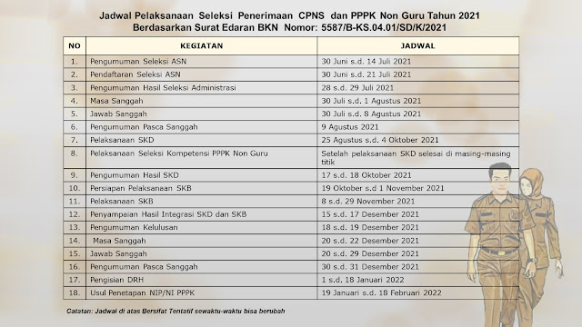 Jadwal Pendaftaran Seleksi CPNS dan PPPK Tahun 2021 berdasarkan Surat edaran BKN nomor 5587/B-KS.04.01/SD/K/2021