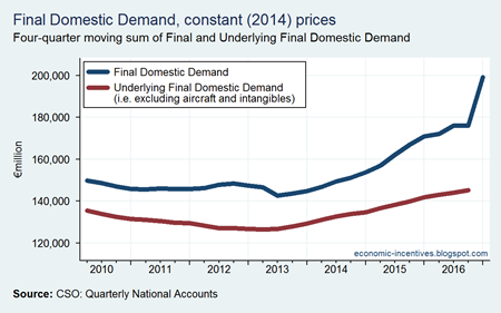 Final Domestic Demand