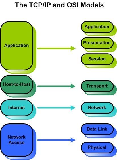 Computer Dictionary: TCP/IP
