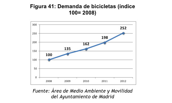 Casi 110.000 desplazamientos diarios en bicicleta en Madrid en 2014 (con datos oficiales)
