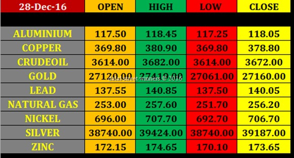 Today's commodity Market closing rates