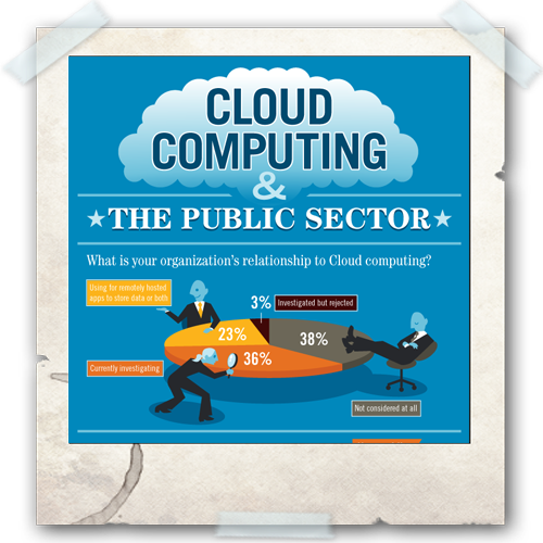 Cloud Infographic: Cloud and Public Sector