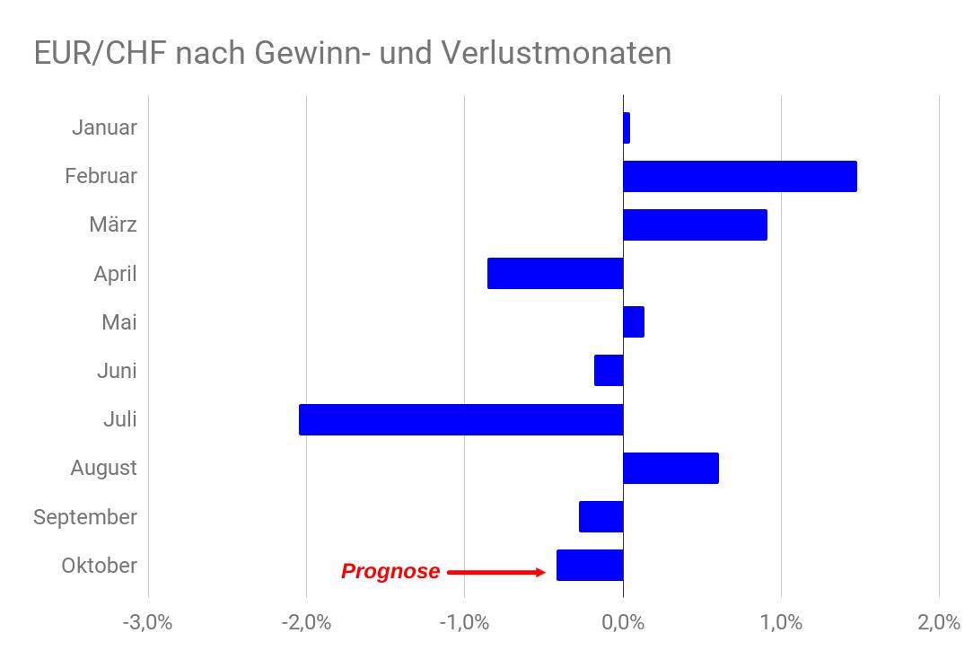 Balkendiagramm EUR/CHF-Kurs nach Gewinn- und Verlustmonaten