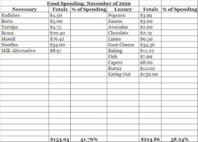 November Food Expenses