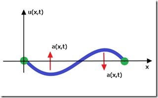 The Beginner Programmer: The wave equation