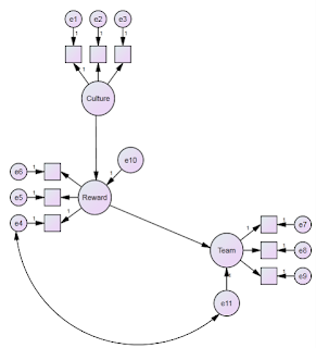 How to connect the residual (error) of latent variable to