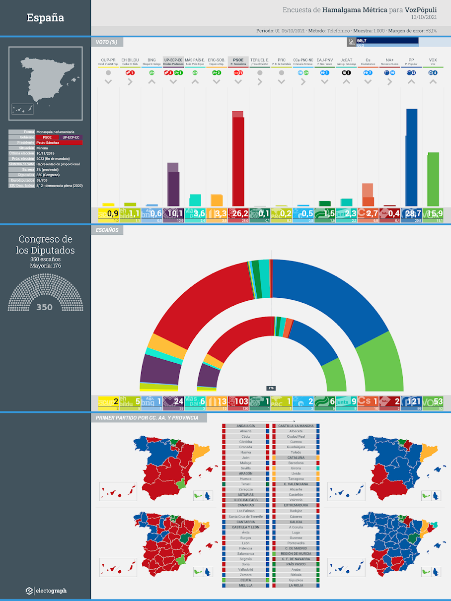 Gráfico de la encuesta para elecciones generales en España realizada por Hamalgama Métrica para VozPópuli, 13 de octubre de 2021
