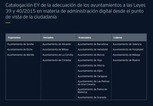 Estudio de EY. La Administración Digital en España (Marzo 2019)