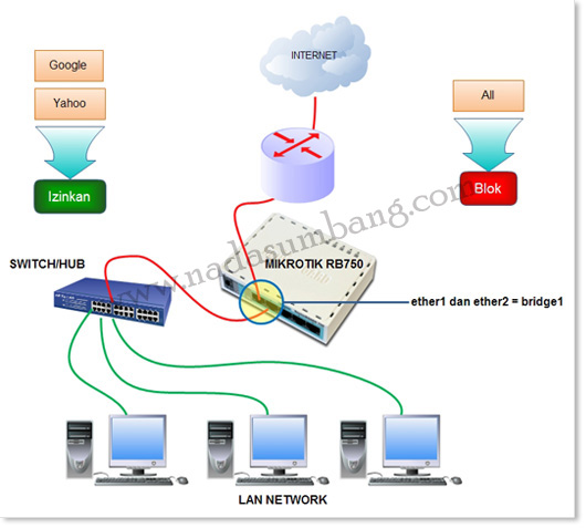 topologi firewall filter