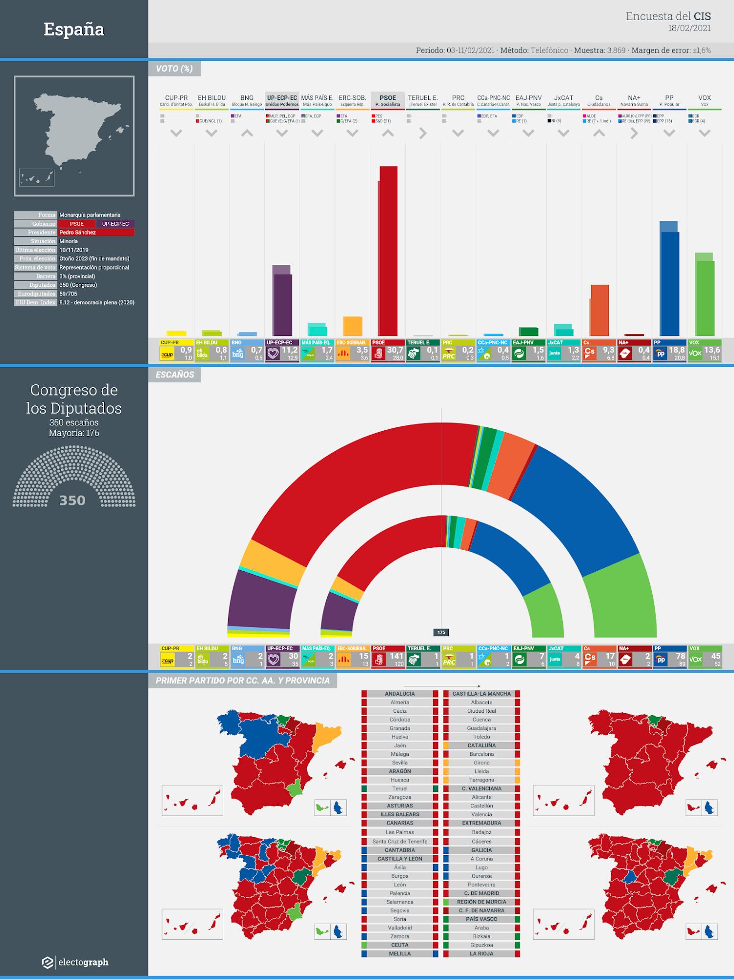 Gráfico de la encuesta para elecciones generales en España realizada por el CIS, 18 de febrero de 2021