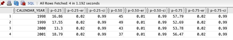Resultset showing approx median and percentile calculations
