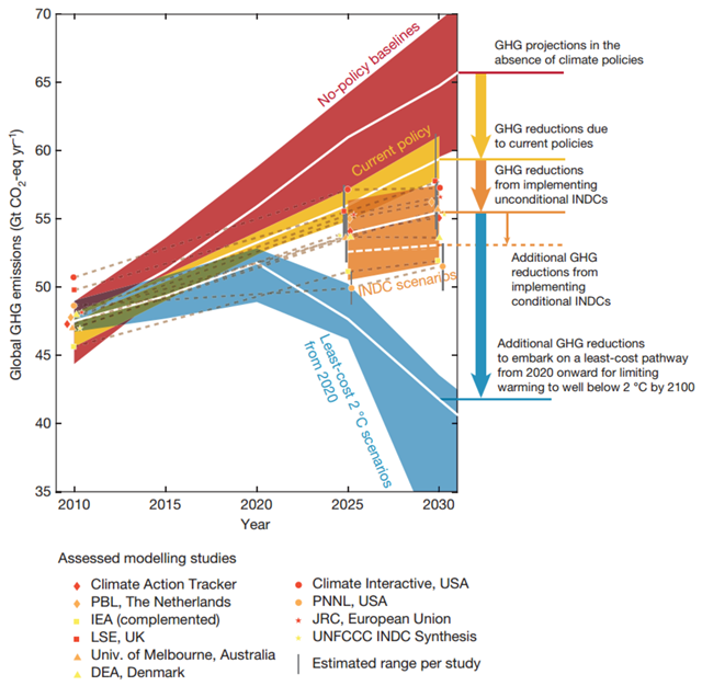 Global greenhouse gas emissions as implied by INDCs compared to no-policy baseline, current-policy and 2°C scenarios. White lines show the median of each range. The white dashed line shows the median estimate of what the INDCs would deliver if all conditions are met. The 20th–80th-percentile ranges are shown for the no-policy baseline and 2°C scenarios. Graphic: Rogelj, et al., 2016 / Nature
