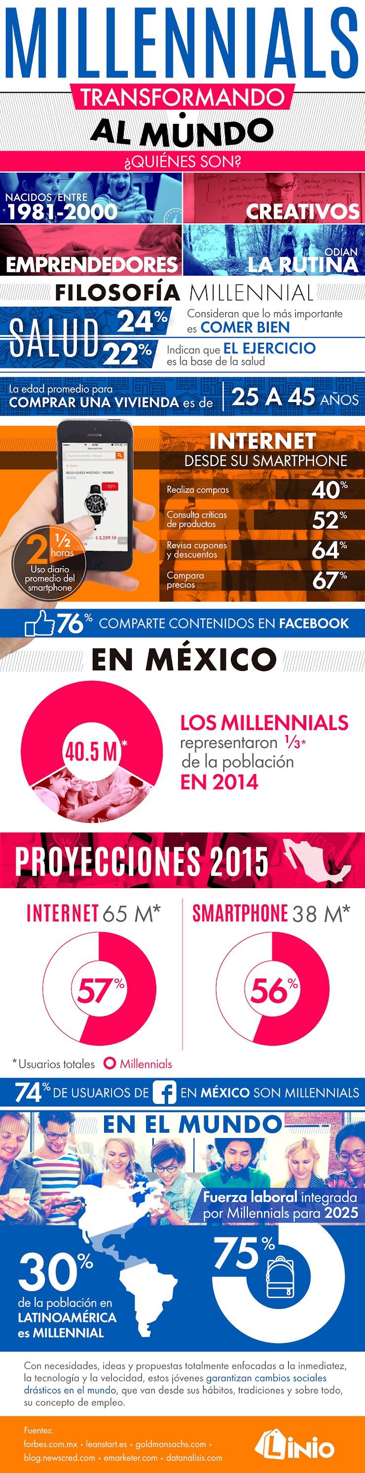 Infografía sobre los Millennials