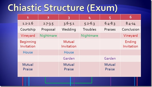 Song of Songs xhiastic structure Exum