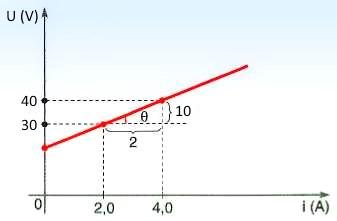 Gráfico do receptor