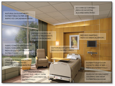 Evidence Based Healthcare Design