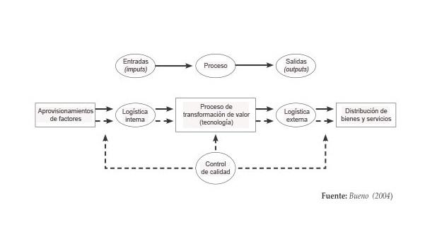 Los sistemas de producción en una empresa