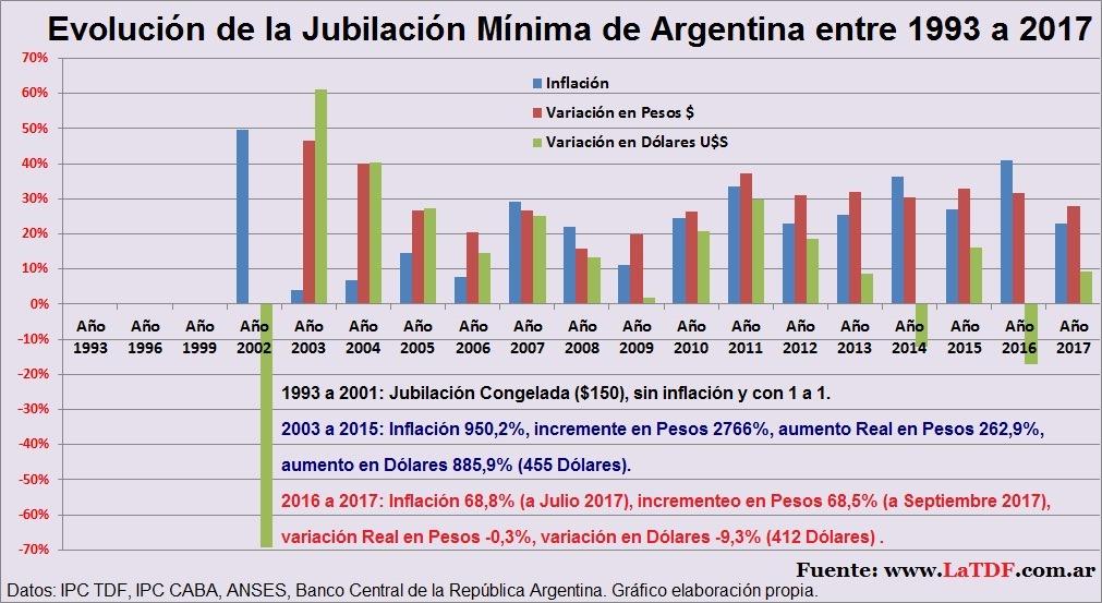 [Evoluci%C3%B3n+de+la+Jubilaci%C3%B3n+M%C3%ADnima+de+Argentina+entre+1993+2003+a+2015+2017+Kirchnerismo+Cristina+Macri+CaMBIEMOS+inflacion+dolar%5B4%5D]