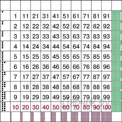 Б. Никитин - Таблица сотни, рис. 33