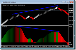 Awesome Oscillator Divergence Renkp_Trading_Strategy