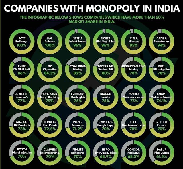 Monopoly Stocks of India,Top Monopoly Stocks of India,