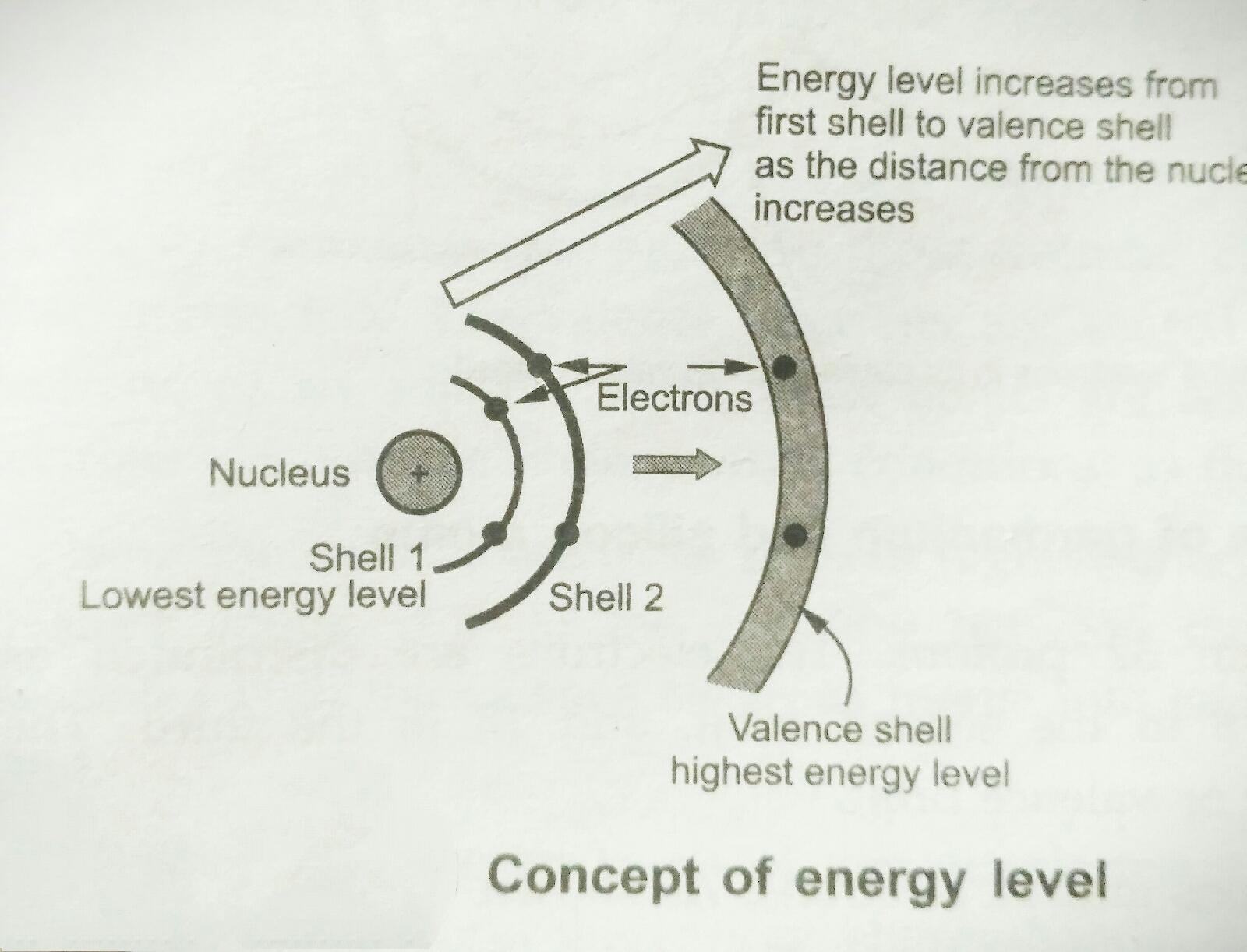 energy level of electron in orbit