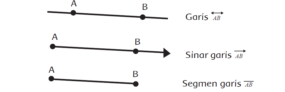 Kunci Jawaban Halaman 10, 11, 12, 13, 15, 16, 17, 18, 19, 20, 21 Tema 5 Kelas 4