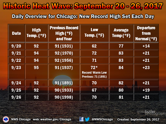 20-26 September 2017: Record Late Season Heat Facts and Numbers for Chicago, IL. Graphic: NWS