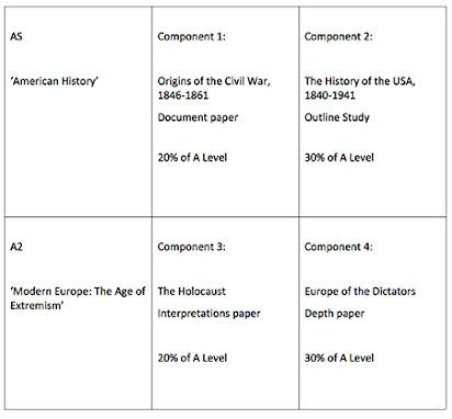 history coursework edexcel