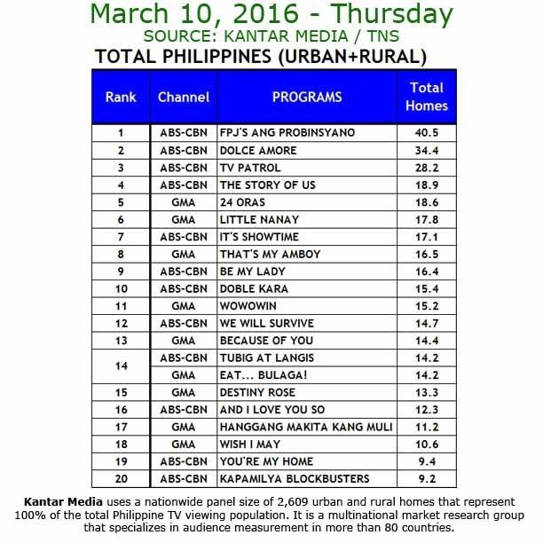 Kantar Media National TV Ratings - March 10, 2016