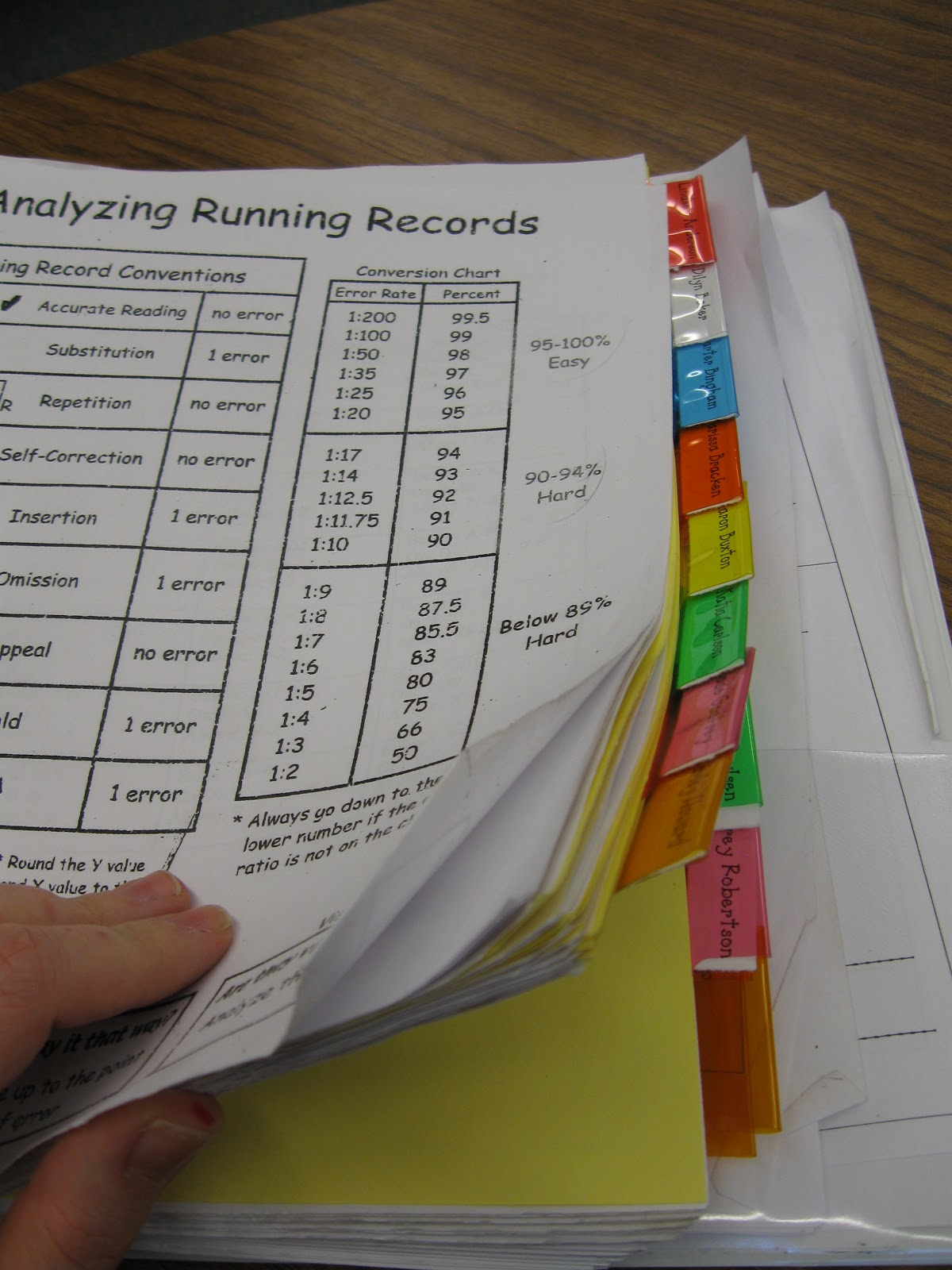 What The Teacher Wants Management Monday Guided Reading
